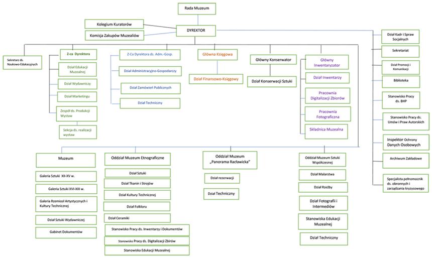 Schemat organizacyjny – podział naodziały idziały